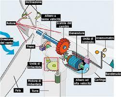 Energia-eolica-meccanismo