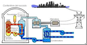 Schema-energia-nucleare