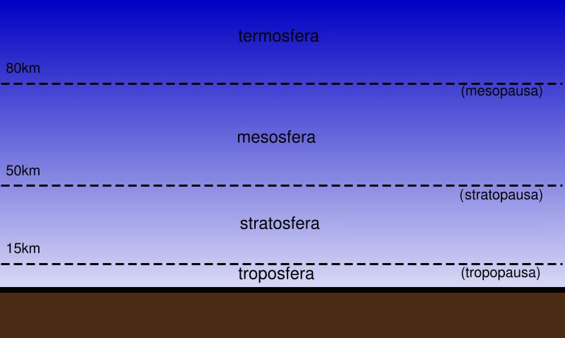 Latmosfera Terrestre I Suoi Strati E La Sua Composizione