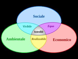 Sviluppo-sostenibile-schema