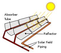 Forno-Solare