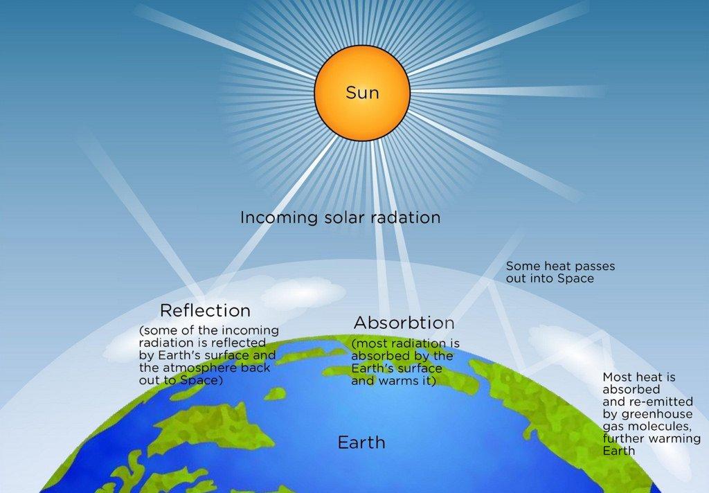 La Radiazione Solare E L Energia Emessa Dal Sole