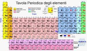 Tavola periodica degli elementi dove trovarla e come memorizzarla - Tavola periodica zanichelli completa ...